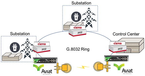 Ciena-Aviat Unified Fiber-Microwave Solution for Utilities