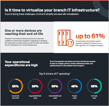 Thumbnail image for Is it Time to Virtualize Your Branch IT Infrastructure? infographic