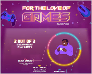 Thumbnail image for the For the Love of Games infographics