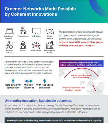 Thumbnail image for Greener Networks Made Possible by Coherent Innovations infographic