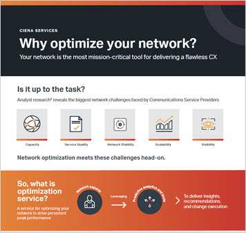 Thumbnail image for Ciena Services: Why optimize your network? infographic