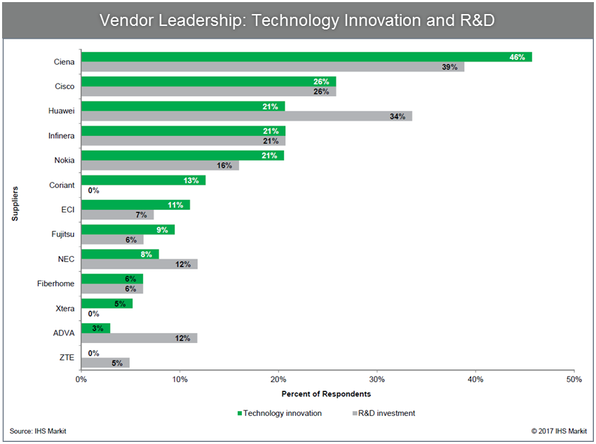 Vendor Leadership: Technology Innovation and R&D