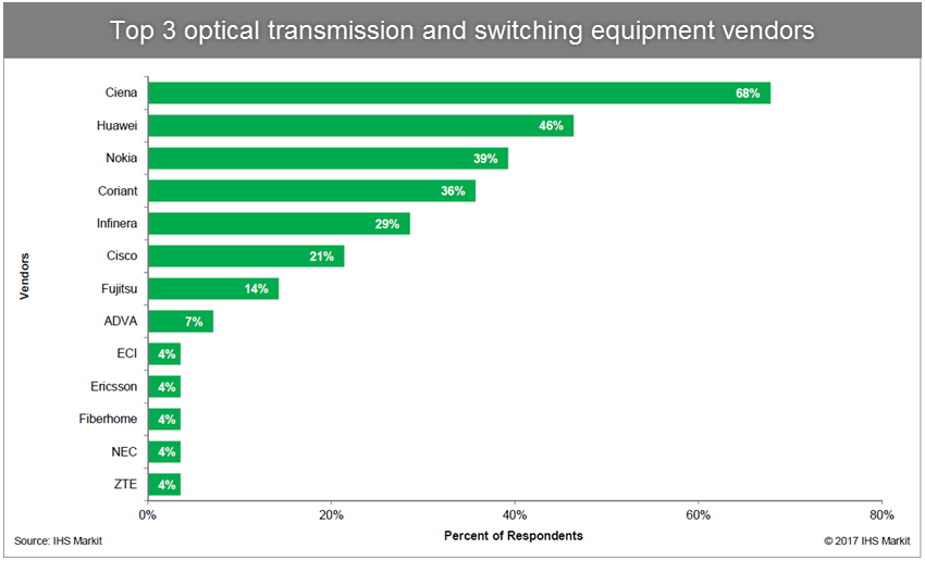 Top 3 optical transmission and switching equipment vendors
