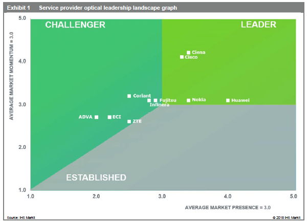 Service provider optical leadership landscape graph