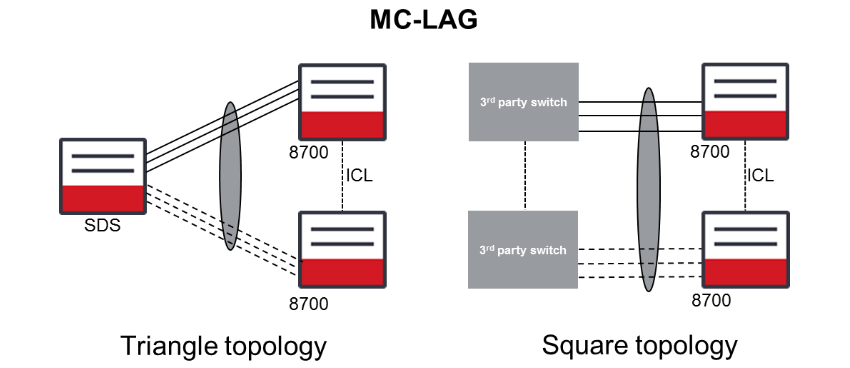 MC-LAG Triangle & Square Topology
