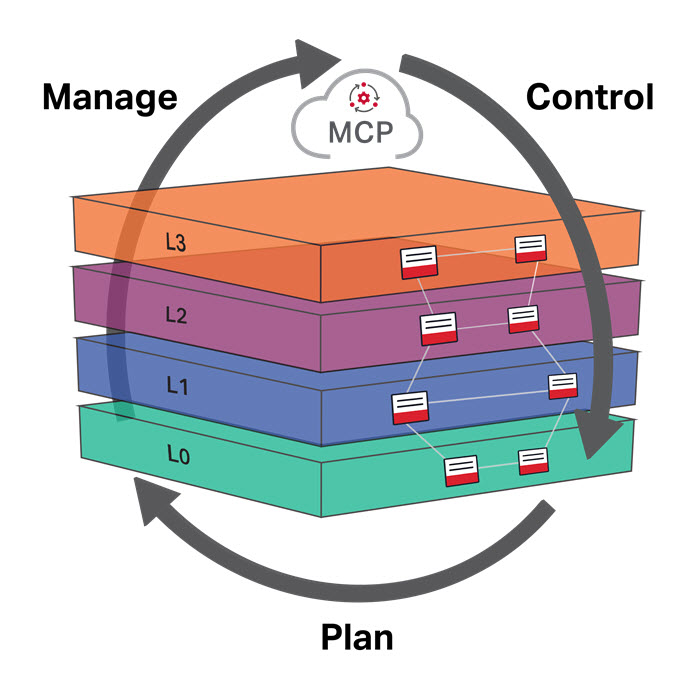Manage, Control and Plan lifecycle diagram