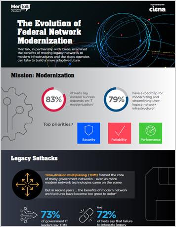 MeriTalk: The Evolution of Federal Network Modernization Infograph thumbnail