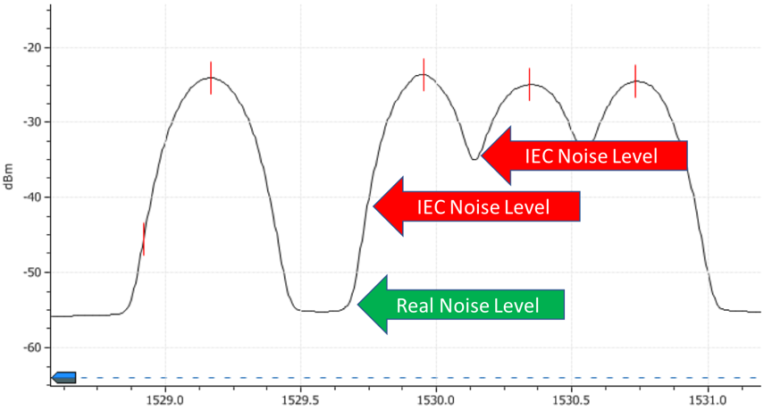 IEC 61280-2-9 Method Fails with Dense Pol-Mux 100G+ signals