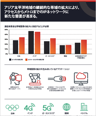 Asia-Pacific Needs to Evolve IP Routing Networks to Address Accelerating Bandwidth Growth (Japanese) thumbnail