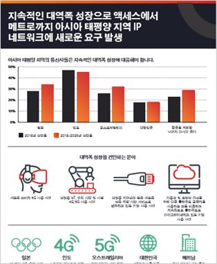 prx Ongoing Bandwidth Growth IG co ko KR