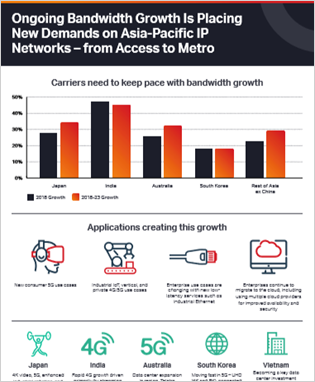 Asia-Pacific Needs to Evolve IP Routing Networks to Address Accelerating Bandwidth Growth (English) thumbnail
