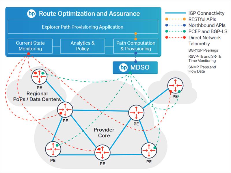 Path Provisioning App Deployment diagram