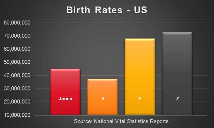 US birth rates chart