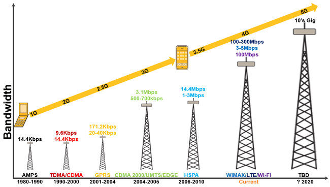 Wireless technology evolution