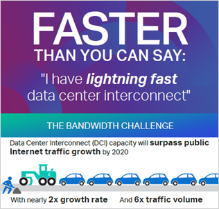 Data Center Interconnect: Faster than you can say
