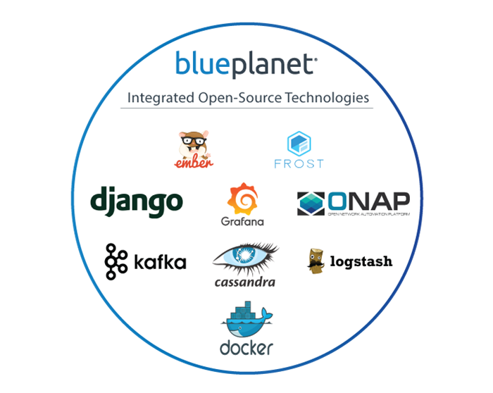 Blue Planet Integrated Open-Source Technologies logos