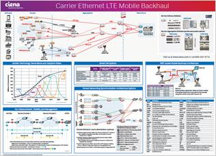Carrier Ethernet LTE Mobile Backhaul