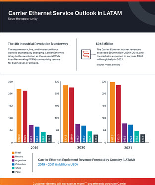 Carrier Ethernet Service Outlook in LATAM infographic