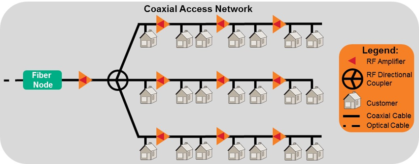 Coax Access Network
