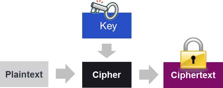 Diagram of encrypted information