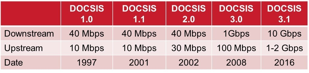 DOCSIS table