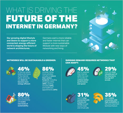 Driving the Future of the Internet in Germany infographic preview
