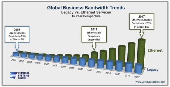 Global Business Bandwidth Trends
