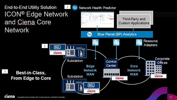 Icon Edge Network and Ciena Core Network