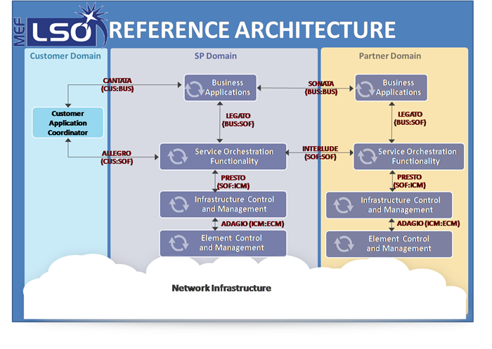 LSO Reference Architecture