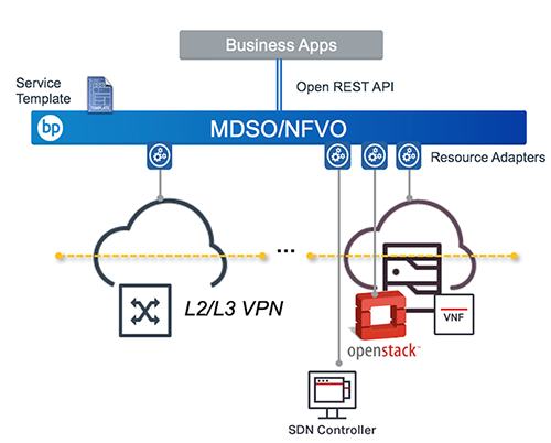 Virtual Managed Services Automation diagram