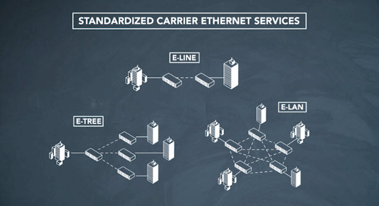 Migrating teleprotection to Carrier Ethernet
