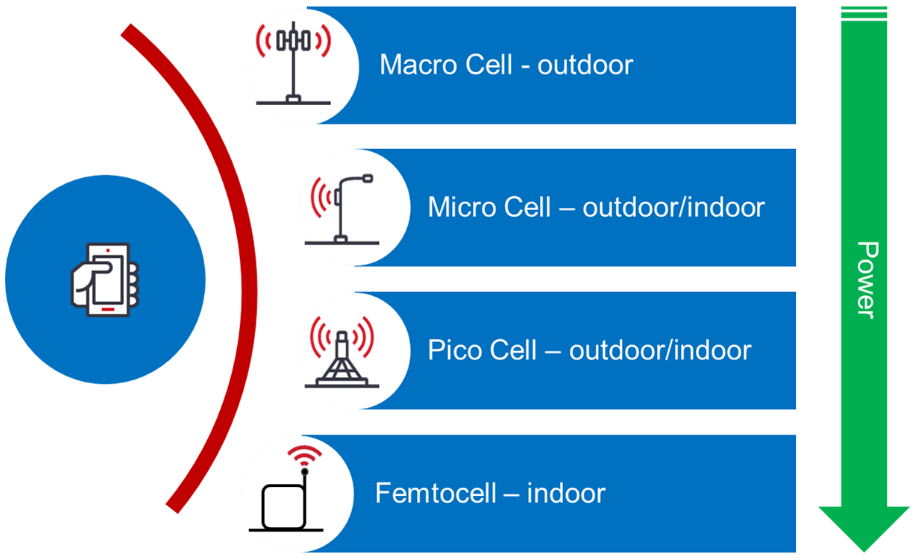 Densifying The Network One Small Cell At A Time Ciena