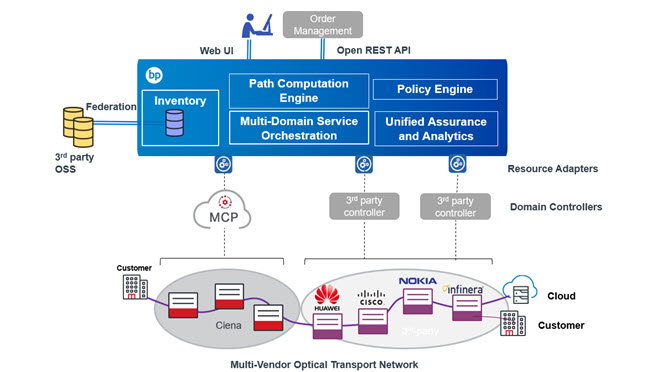 Multi-Vendor Optical Transport Network diagram - Blue Planet automates Wave service provisioning and assurance across multi-vendor domains