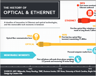 Optical & Ethernet