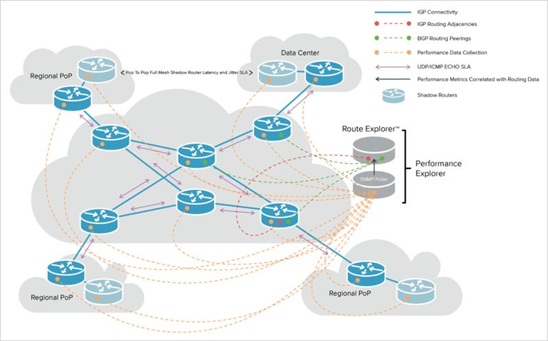 Performance Explorer deployment diagram