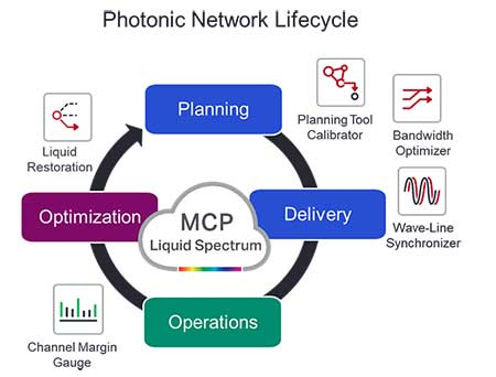 Photonic Nework Lifecycle image