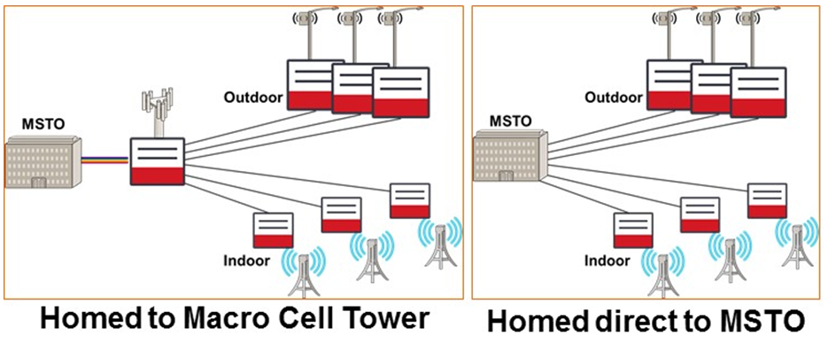 Chart of small cell aggregation