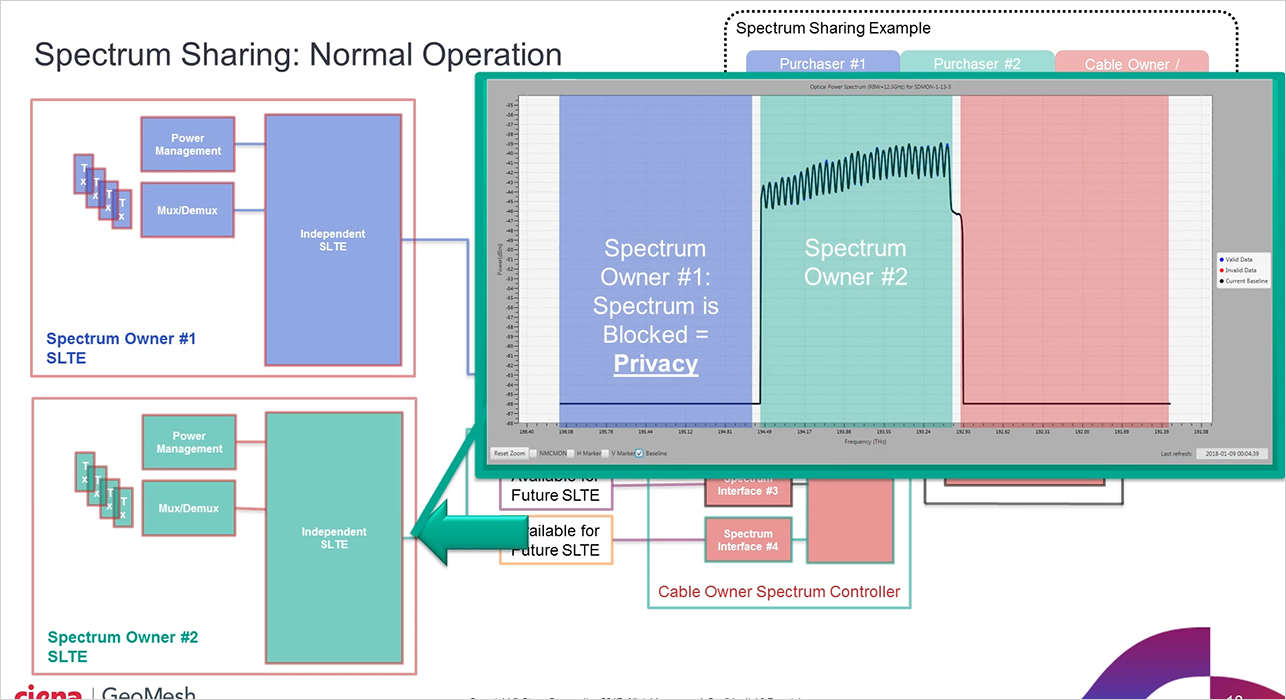 Spectrum Sharing operation diagram