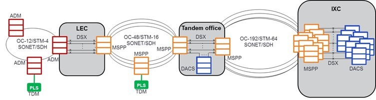 Typical TDM Network diagram