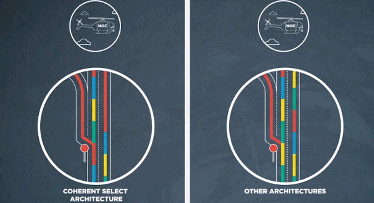vid coherent select