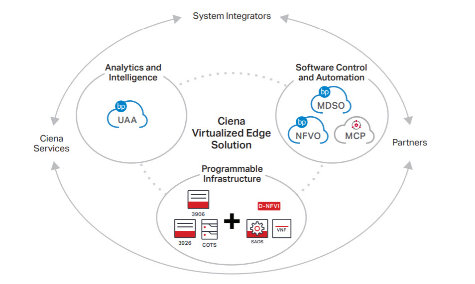 Ciena's Virtualized Edge Solution diagram