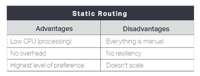 Static Routing table