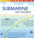 Submarine Cable Networks