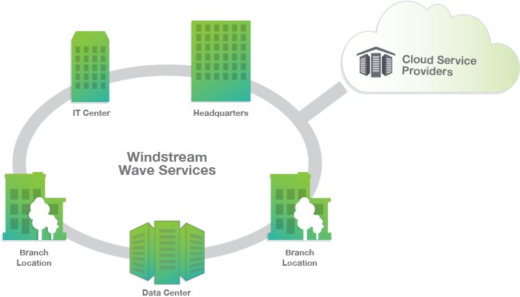 Windstream Wave Services diagram