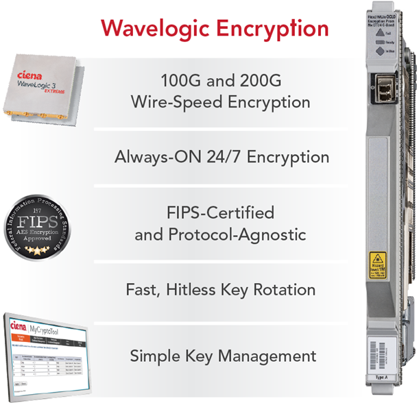 WaveLogic Encryption