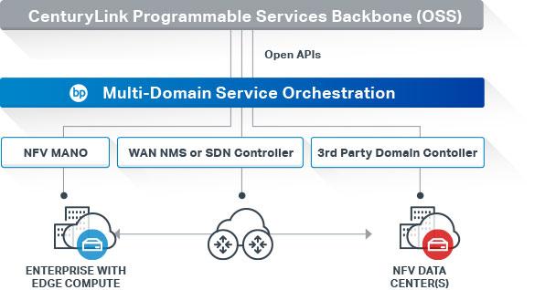 Centrylink-programable-services-backbone
