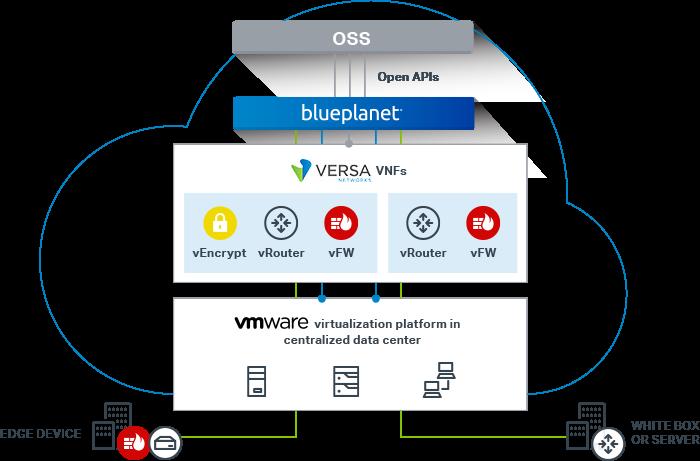 Vmware-cloud-infrastructure