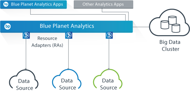 Blue Planet Analytics diagram