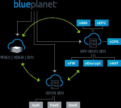 Blue Planet네트워크 오케스트레이션 제품군