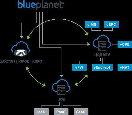 Blue Planet Network Orchestration Suite